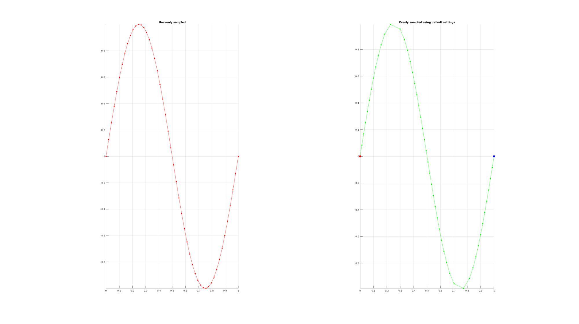 R plot axis line width